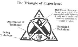 The Triangle of Experience